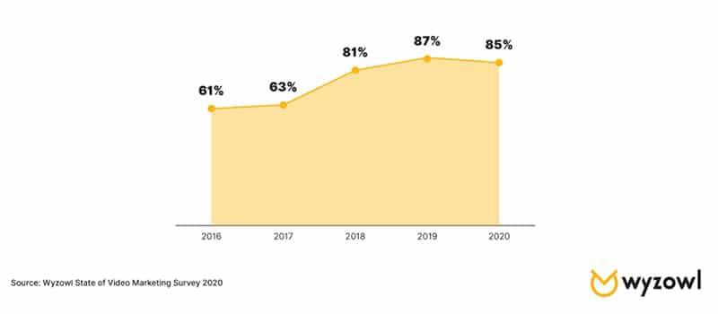 Videomarkedsføring 2016 - 2020